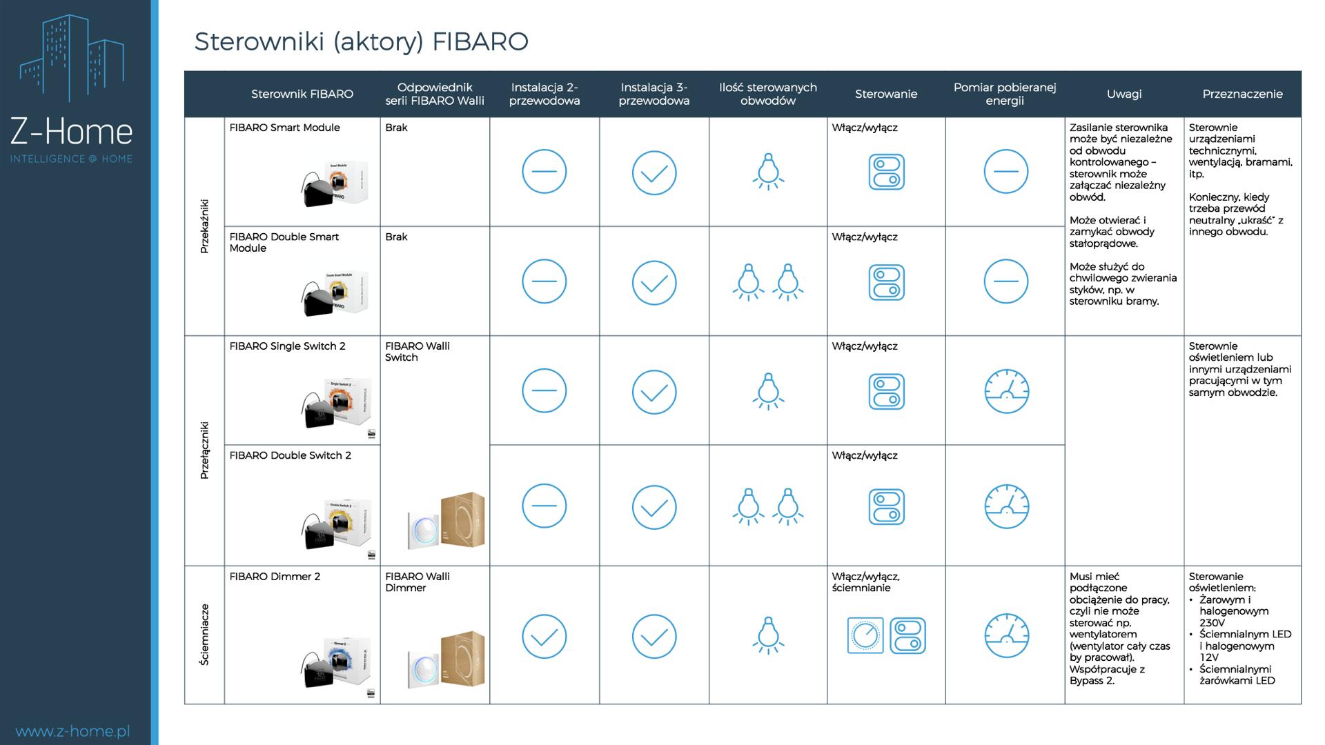 Porównanie sterowników FIBARO